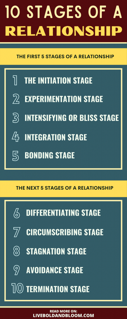 10 stages of a relationship